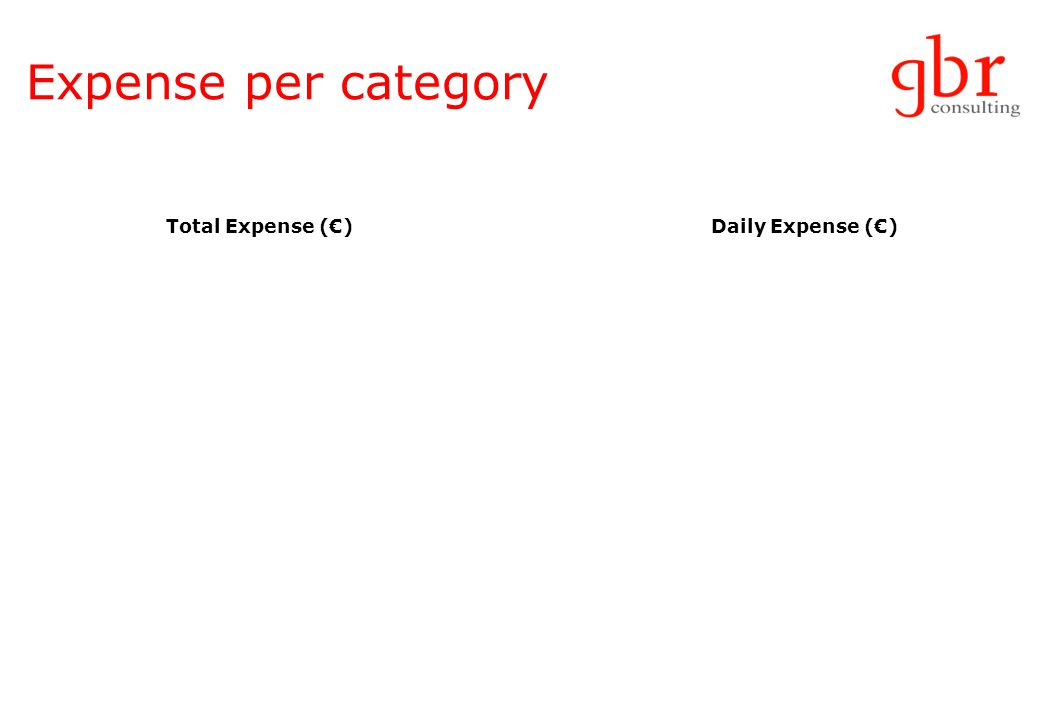 Expense per category Total Expense ()Daily Expense ()