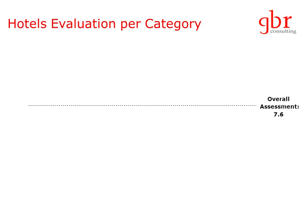 Hotels Evaluation per Category Overall Assessment: 7.6