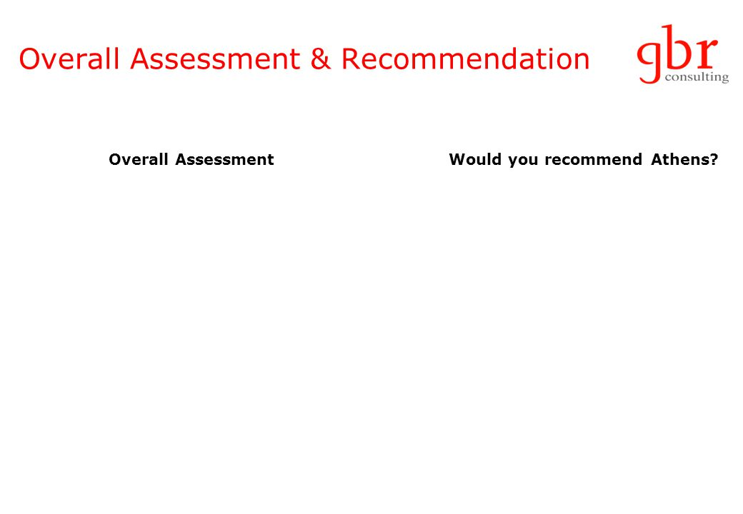 Overall Assessment & Recommendation Overall Assessment Would you recommend Athens