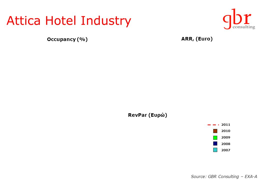 Attica Hotel Industry Source: GBR Consulting – EXA-A Occupancy (%) ARR, (Euro) RevPar (Ευρώ) 2011 2010 2009 2008 2007