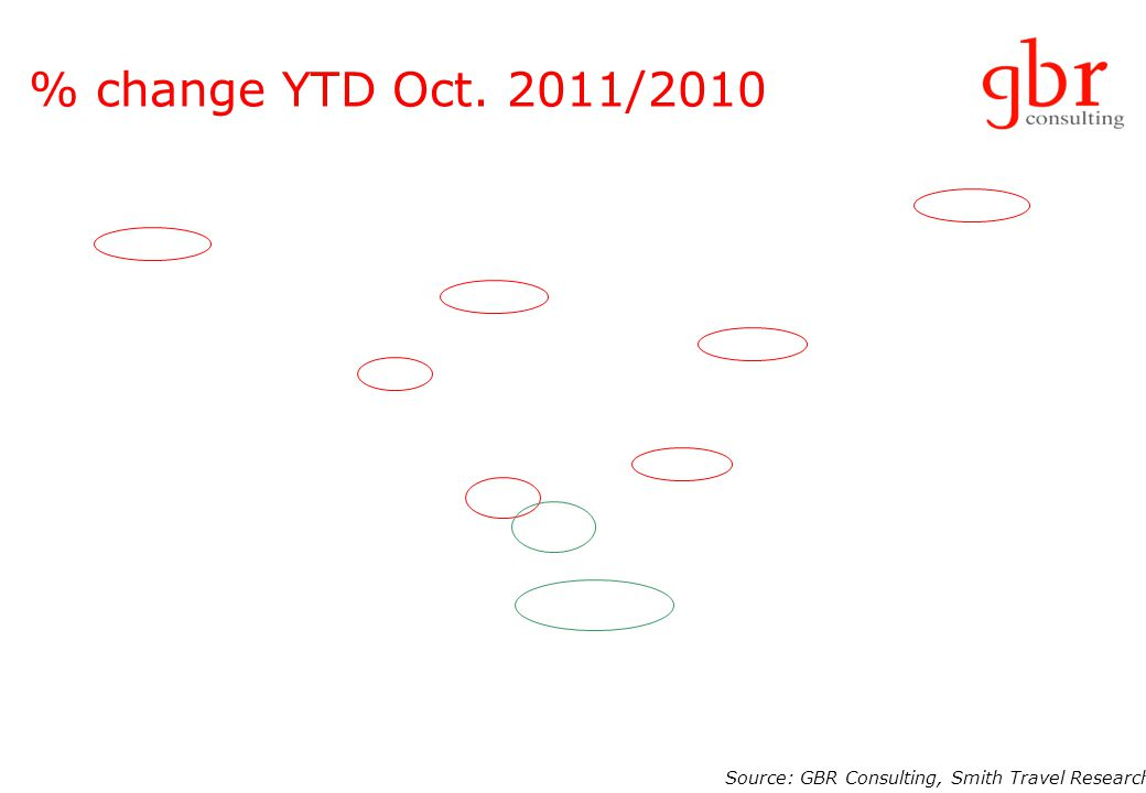 % change YTD Oct. 2011/2010 Source: GBR Consulting, Smith Travel Research