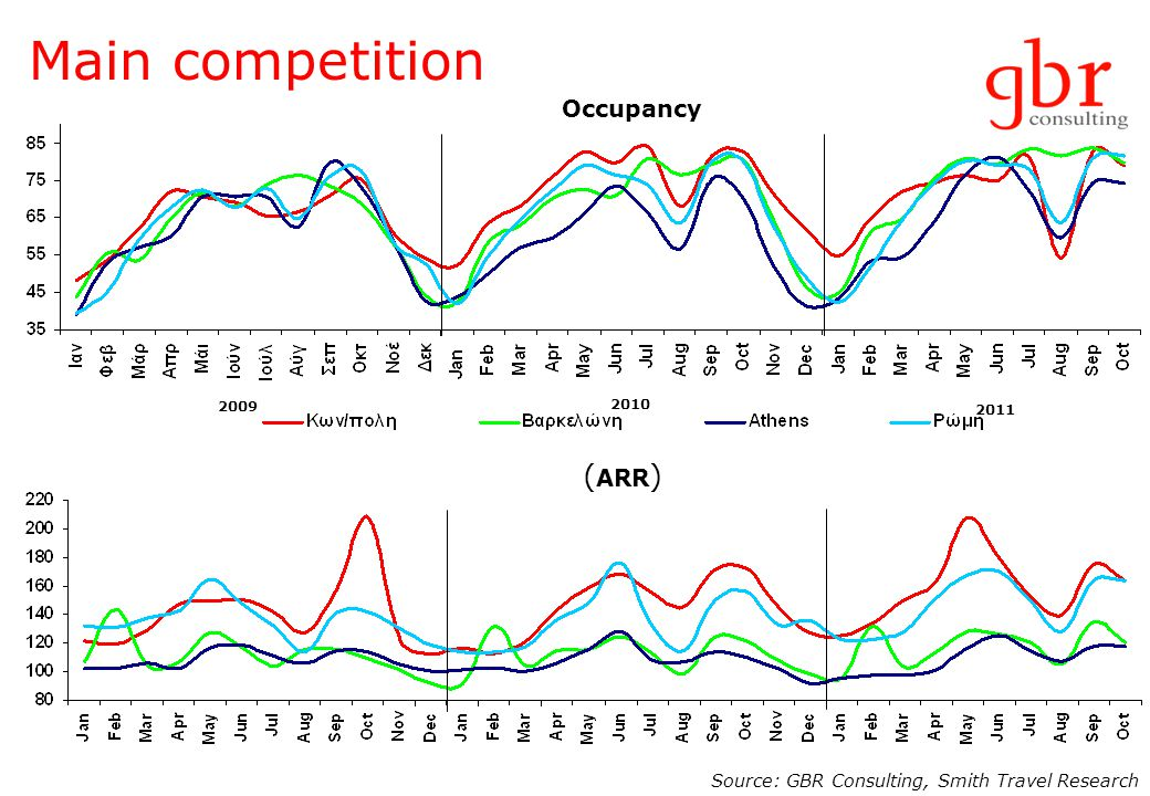 2009 2010 2011 Source: GBR Consulting, Smith Travel Research Occupancy ( ARR ) Main competition