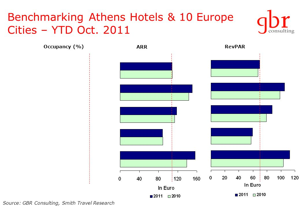 Benchmarking Athens Hotels & 10 Europe Cities – YTD Oct.