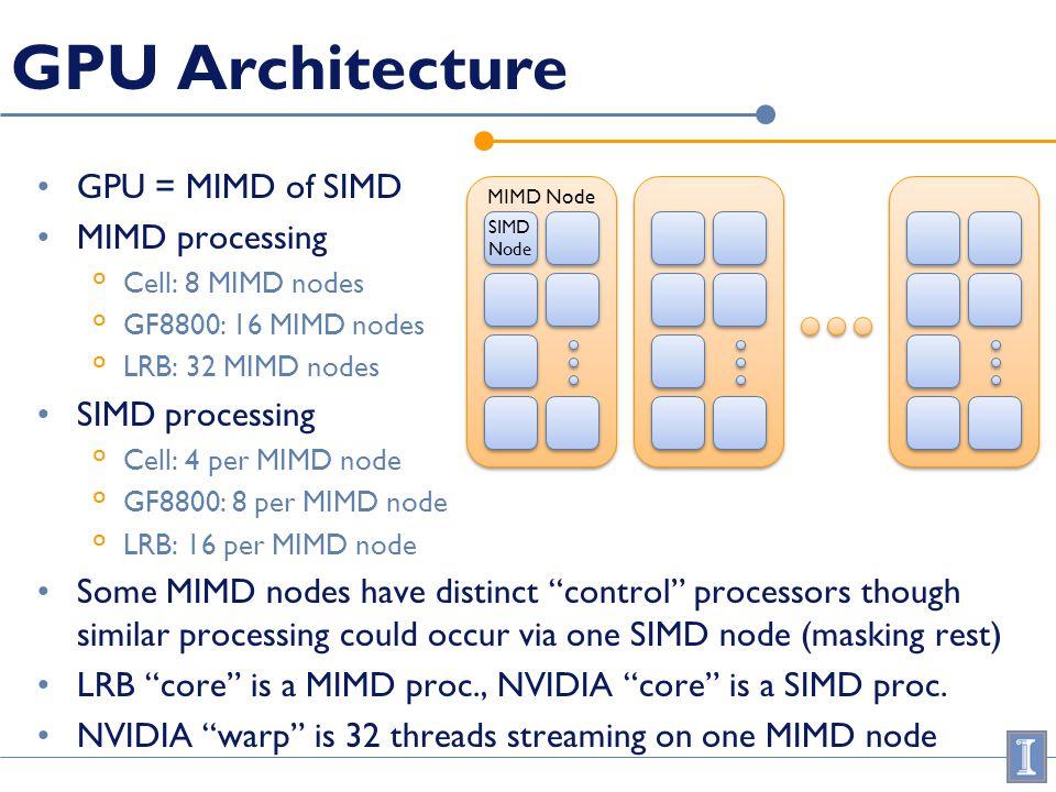 GPU Architecture GPU = MIMD of SIMD MIMD processing ° Cell: 8 MIMD nodes ° GF8800: 16 MIMD nodes ° LRB: 32 MIMD nodes SIMD processing ° Cell: 4 per MI