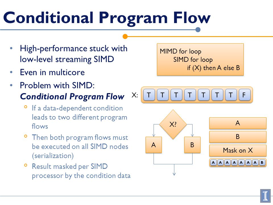 Conditional Program Flow High-performance stuck with low-level streaming SIMD Even in multicore Problem with SIMD: Conditional Program Flow ° If a data-dependent condition leads to two different program flows ° Then both program flows must be executed on all SIMD nodes (serialization) ° Result masked per SIMD processor by the condition data MIMD for loop SIMD for loop if (X) then A else B MIMD for loop SIMD for loop if (X) then A else B T T T T T T T T T T T T T T F F X: X.