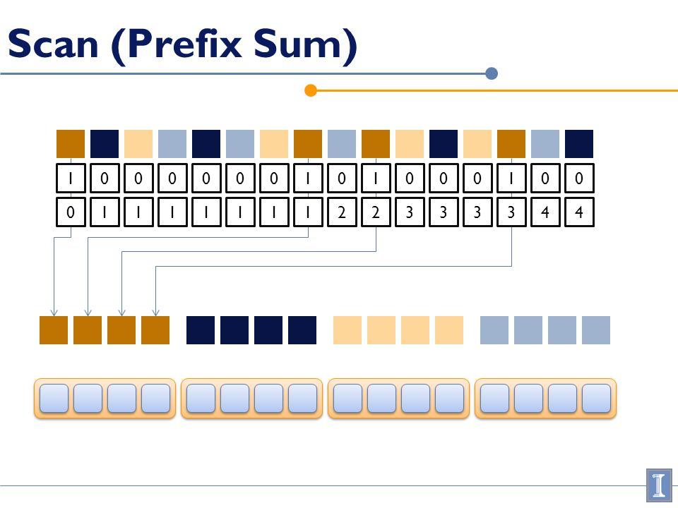 Scan (Prefix Sum) 1000000101000100 0111111122333344