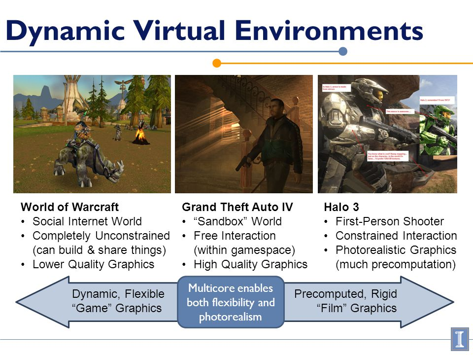 Dynamic Virtual Environments World of Warcraft Social Internet World Completely Unconstrained (can build & share things) Lower Quality Graphics Grand