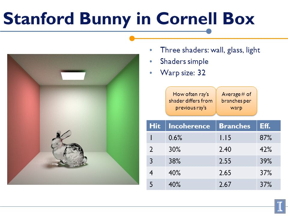 Stanford Bunny in Cornell Box Three shaders: wall, glass, light Shaders simple Warp size: 32 HitIncoherenceBranchesEff. 10.6%1.1587% 230%2.4042% 338%2