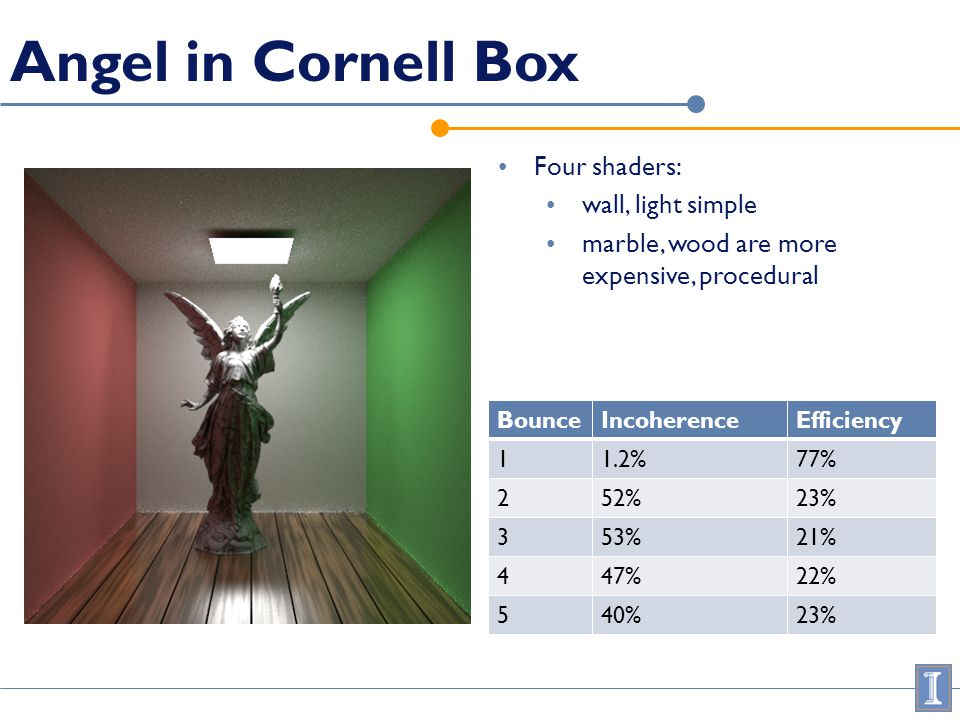 Angel in Cornell Box Four shaders: wall, light simple marble, wood are more expensive, procedural BounceIncoherenceEfficiency 11.2%77% 252%23% 353%21%