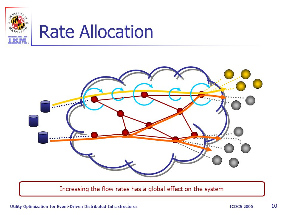 Utility Optimization for Event-Driven Distributed Infrastructures ICDCS 2006 10 Rate Allocation Increasing the flow rates has a global effect on the s
