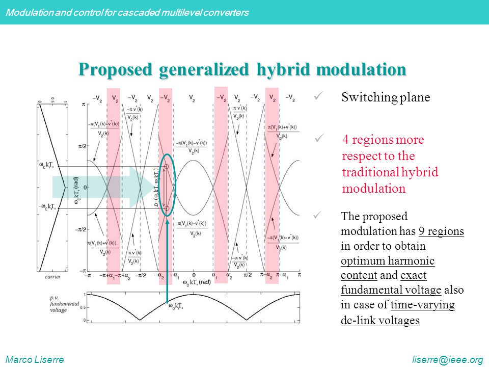 Modulation and control for cascaded multilevel converters Marco Liserre liserre@ieee.org Proposed generalized hybrid modulation Switching plane 4 regions more respect to the traditional hybrid modulation The proposed modulation has 9 regions in order to obtain optimum harmonic content and exact fundamental voltage also in case of time-varying dc-link voltages