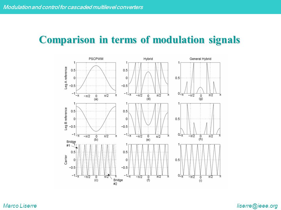 Modulation and control for cascaded multilevel converters Marco Liserre liserre@ieee.org Comparison in terms of modulation signals