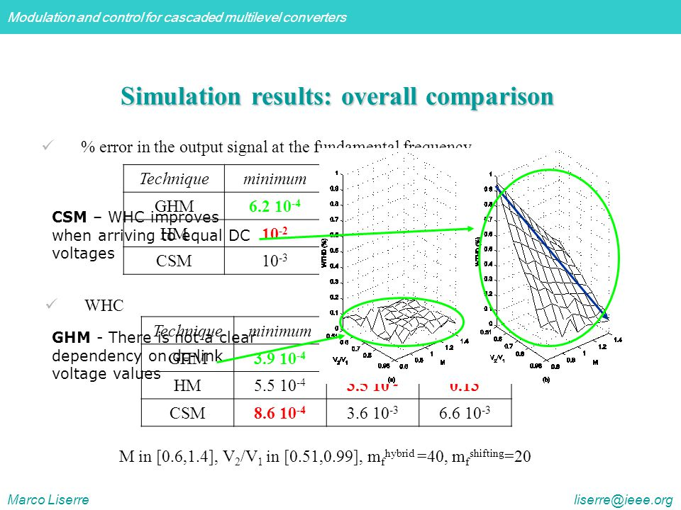 Modulation and control for cascaded multilevel converters Marco Liserre liserre@ieee.org Simulation results: overall comparison M in [0.6,1.4], V 2 /V 1 in [0.51,0.99], m f hybrid =40, m f shifting =20 Techniqueminimumaveragemaximum GHM6.2 10 -4 0.120.5 HM10 -2 23.661.3 CSM10 -3 0.140.5 % error in the output signal at the fundamental frequency WHC Techniqueminimumaveragemaximum GHM3.9 10 -4 8.7 10 -4 1.6 10 -3 HM5.5 10 -4 3.5 10 -2 0.13 CSM8.6 10 -4 3.6 10 -3 6.6 10 -3 GHM - There is not a clear dependency on dc-link voltage values CSM – WHC improves when arriving to equal DC voltages