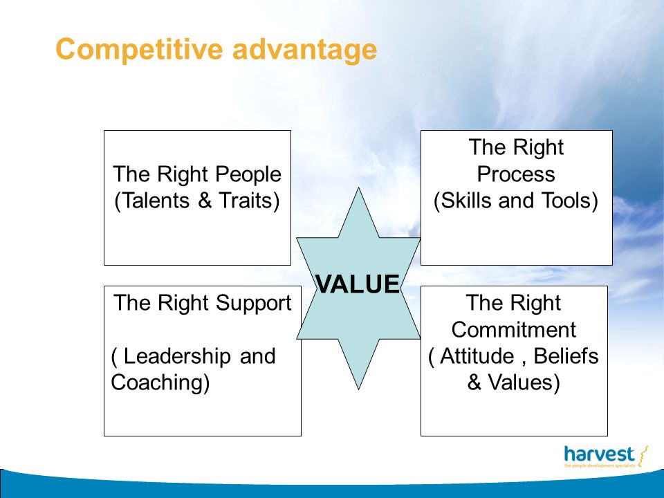 Competitive advantage The Right People (Talents & Traits) The Right Process (Skills and Tools) The Right Support ( Leadership and Coaching) The Right