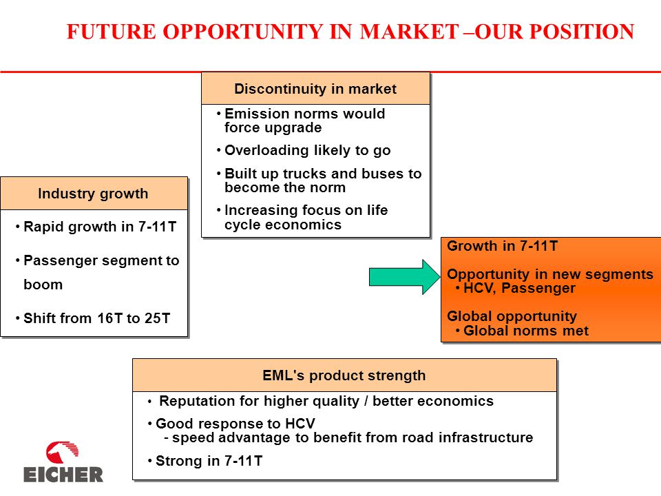 Industry growth Rapid growth in 7-11T Passenger segment to boom Shift from 16T to 25T Rapid growth in 7-11T Passenger segment to boom Shift from 16T to 25T EML s product strength Reputation for higher quality / better economics Good response to HCV -speed advantage to benefit from road infrastructure Strong in 7-11T Reputation for higher quality / better economics Good response to HCV -speed advantage to benefit from road infrastructure Strong in 7-11T Discontinuity in market Emission norms would force upgrade Overloading likely to go Built up trucks and buses to become the norm Increasing focus on life cycle economics Emission norms would force upgrade Overloading likely to go Built up trucks and buses to become the norm Increasing focus on life cycle economics Growth in 7-11T Opportunity in new segments HCV, Passenger Global opportunity Global norms met Growth in 7-11T Opportunity in new segments HCV, Passenger Global opportunity Global norms met FUTURE OPPORTUNITY IN MARKET –OUR POSITION
