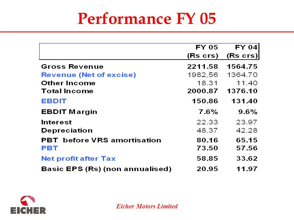Eicher Motors Limited Performance FY 05