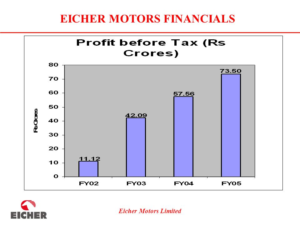 Eicher Motors Limited EICHER MOTORS FINANCIALS