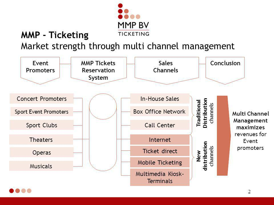 2 MMP - Ticketing Market strength through multi channel management Event Promoters MMP Tickets Reservation System Sales Channels Conclusion Multi Channel Management maximizes revenues for Event promoters Traditional Distribution channels New distribution channels In-House Sales Box Office Network Call Center Internet Ticket direct Mobile Ticketing Multimedia Kiosk- Terminals Concert Promoters Sport Event Promoters Sport Clubs Theaters Operas Musicals