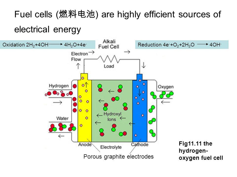 Fuel cells ( ) are highly efficient sources of electrical energy Oxidation 2H 2 +4OH - 4H 2 O+4e - Reduction 4e - +O 2 +2H 2 O 4OH - Porous graphite e