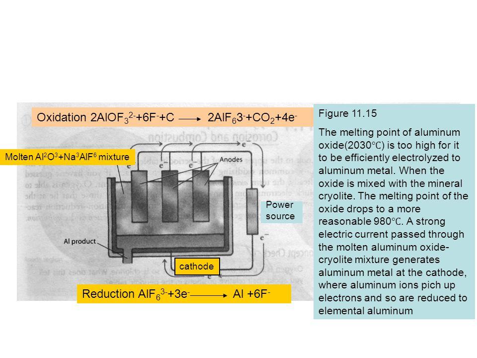 Oxidation 2AlOF 3 2- +6F - +C 2AlF 6 3 - +CO 2 +4e - Reduction AlF 6 3- +3e - Al +6F - Figure 11.15 The melting point of aluminum oxide(2030 ) is too