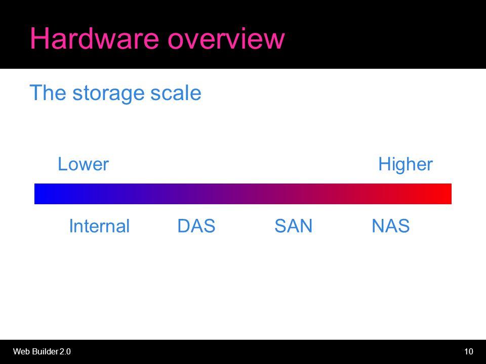Web Builder 2.010 Hardware overview The storage scale InternalDASSANNAS LowerHigher