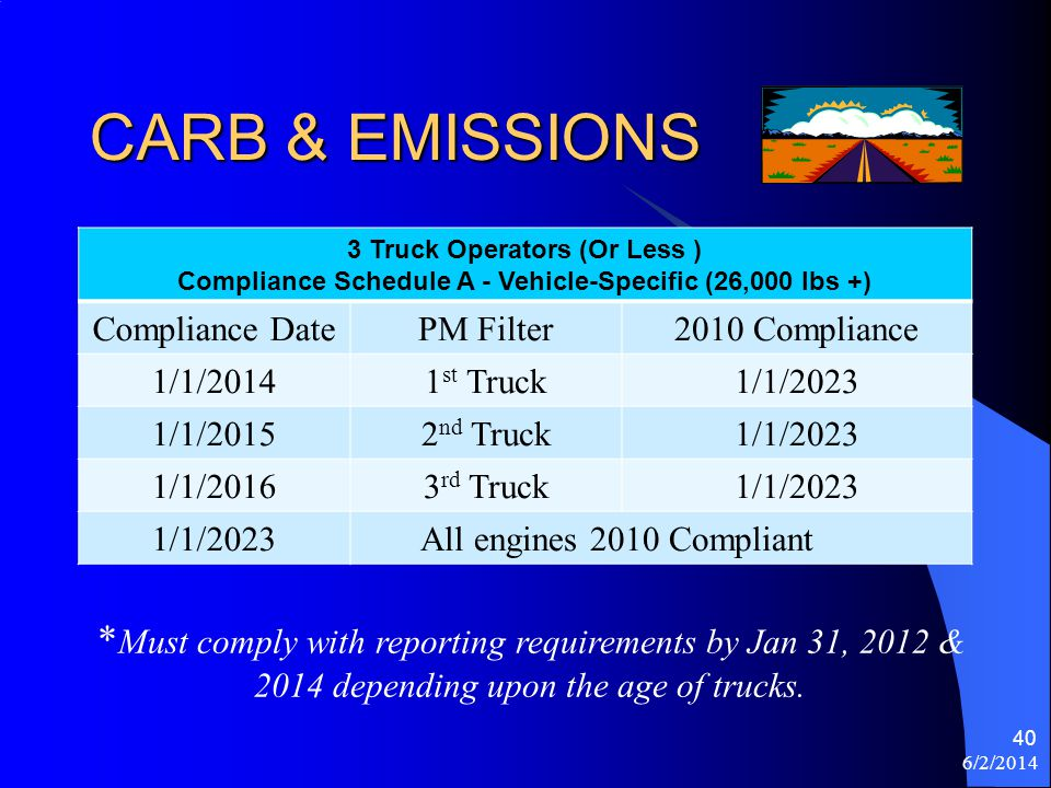 CARB & EMISSIONS 3 Truck Operators (Or Less ) Compliance Schedule A - Vehicle-Specific (26,000 lbs +) Compliance DatePM Filter2010 Compliance 1/1/2014