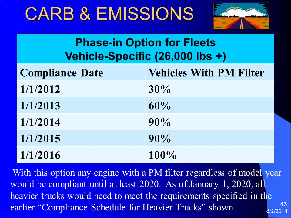 CARB & EMISSIONS Phase-in Option for Fleets Vehicle-Specific (26,000 lbs +) Compliance DateVehicles With PM Filter 1/1/201230% 1/1/201360% 1/1/201490%