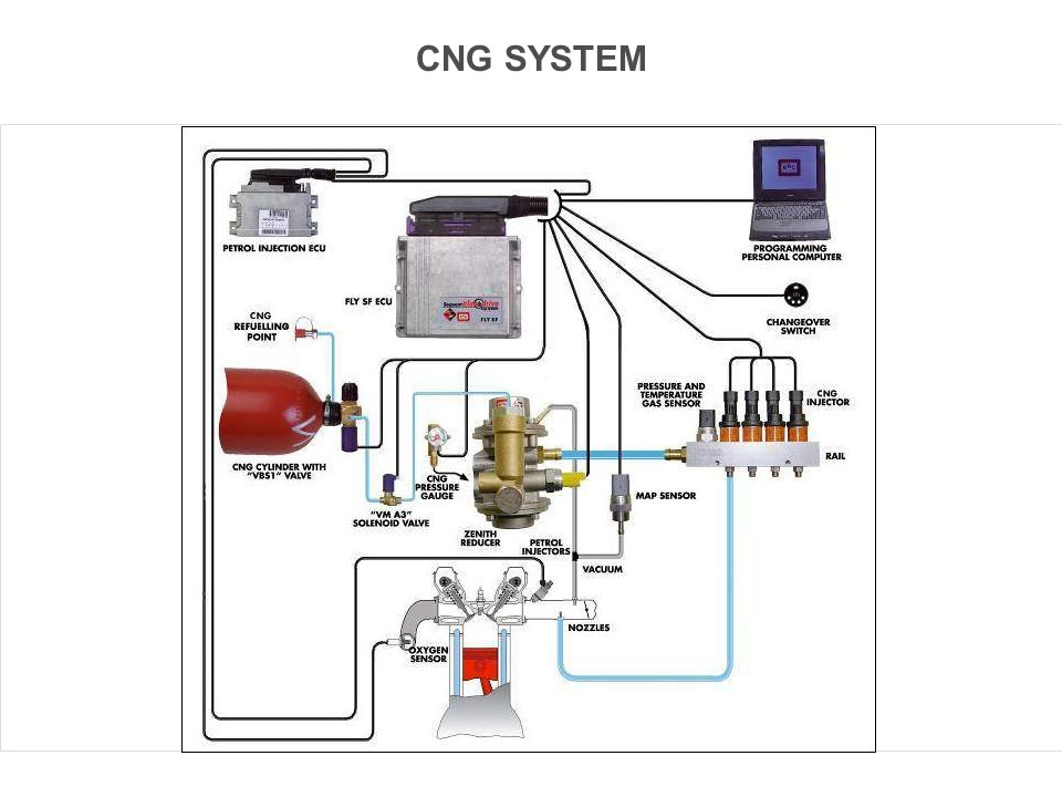 CNG SYSTEM