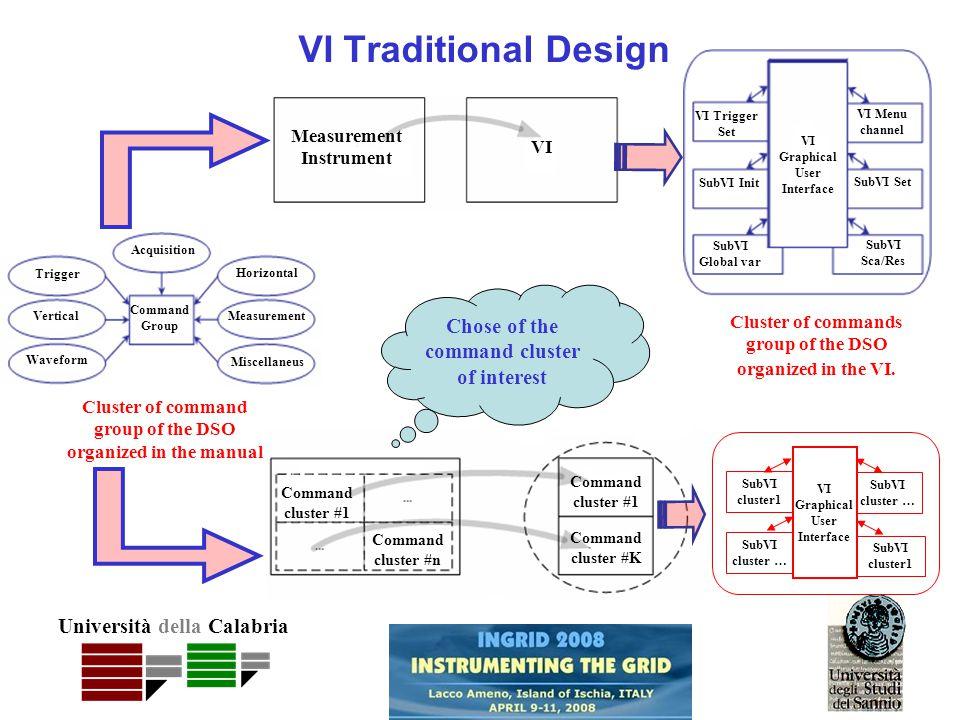 Università della Calabria Measurement Instrument VI VI Traditional Design Cluster of commands group of the DSO organized in the VI.