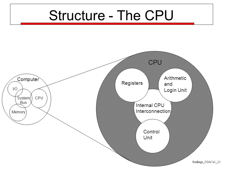 Structure - The CPU Computer Arithmetic and Login Unit Control Unit Internal CPU Interconnection Registers CPU I/O Memory System Bus CPU Stallings_COA