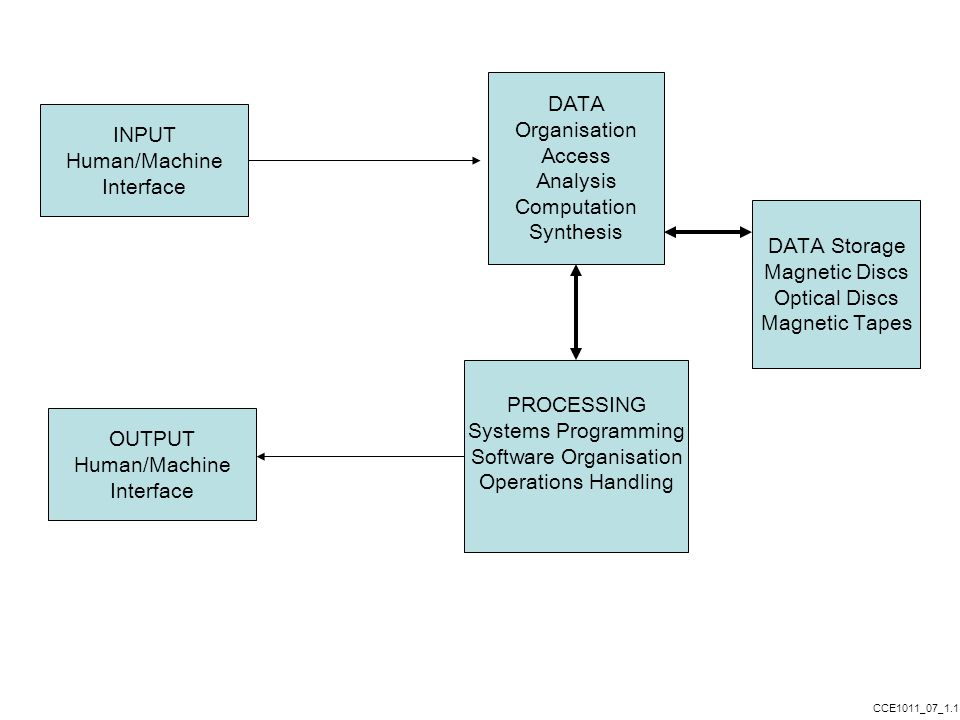 INPUT Human/Machine Interface DATA Organisation Access Analysis Computation Synthesis PROCESSING Systems Programming Software Organisation Operations