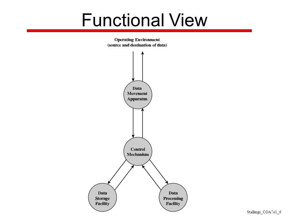 Functional View Stallings_COA7e1_6