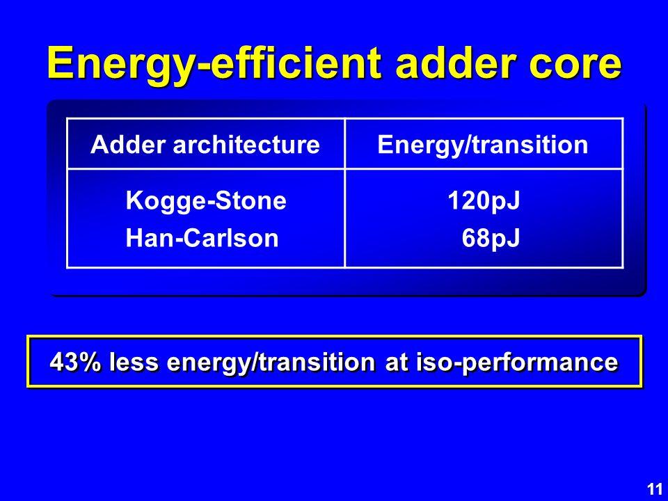 11 Energy-efficient adder core 43% less energy/transition at iso-performance Adder architectureEnergy/transition Kogge-Stone Han-Carlson 120pJ 68pJ