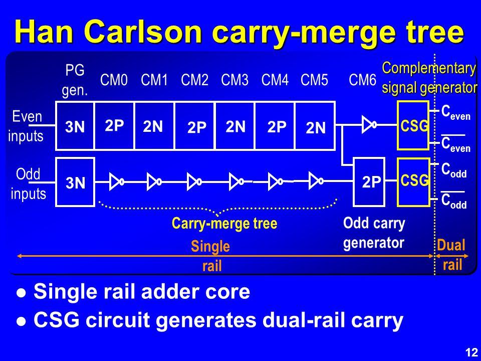 12 CSG Han Carlson carry-merge tree Single rail adder core CSG circuit generates dual-rail carry C even 3N 2P 2N 2P 2N 2P Even inputs 2P C odd 2N CM0