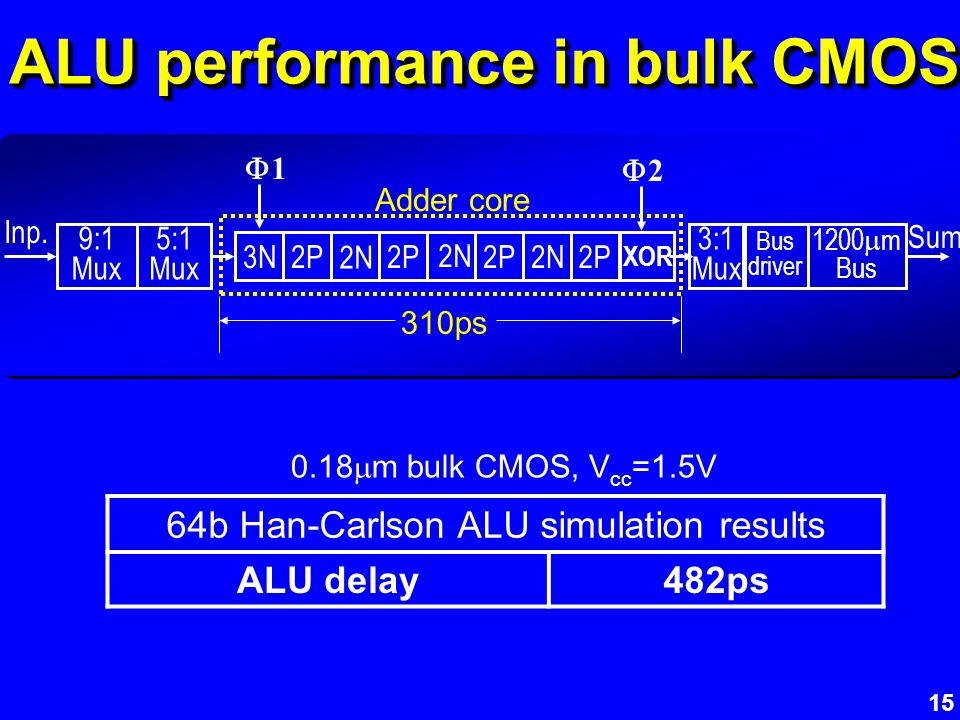 15 ALU performance in bulk CMOS 2P 2N XOR 2N 2 Inp. 3N 9:1 Mux 5:1 Mux 3:1 Mux Bus driver 1200 m Bus 1 64b Han-Carlson ALU simulation results ALU dela