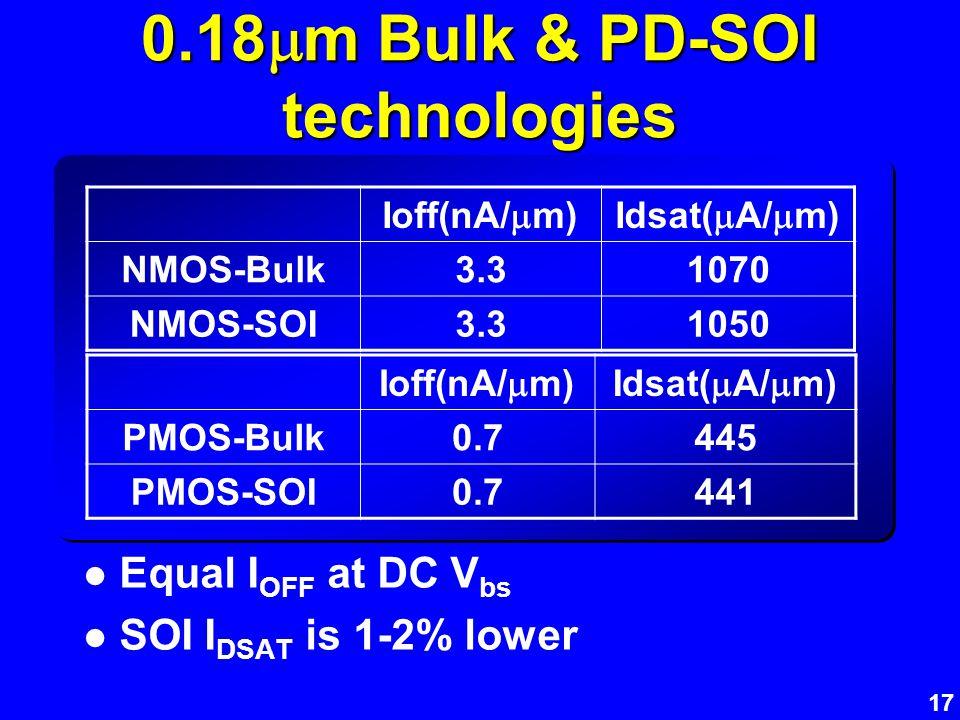 17 0.18 m Bulk & PD-SOI technologies Equal I OFF at DC V bs SOI I DSAT is 1-2% lower Ioff(nA/ m)Idsat( A/ m) NMOS-Bulk3.31070 NMOS-SOI3.31050 Ioff(nA/