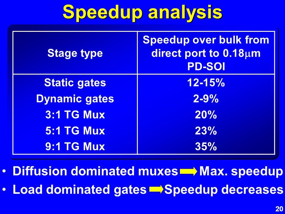 20 Speedup analysis Stage type Speedup over bulk from direct port to 0.18 m PD-SOI Static gates Dynamic gates 3:1 TG Mux 5:1 TG Mux 9:1 TG Mux 12-15%