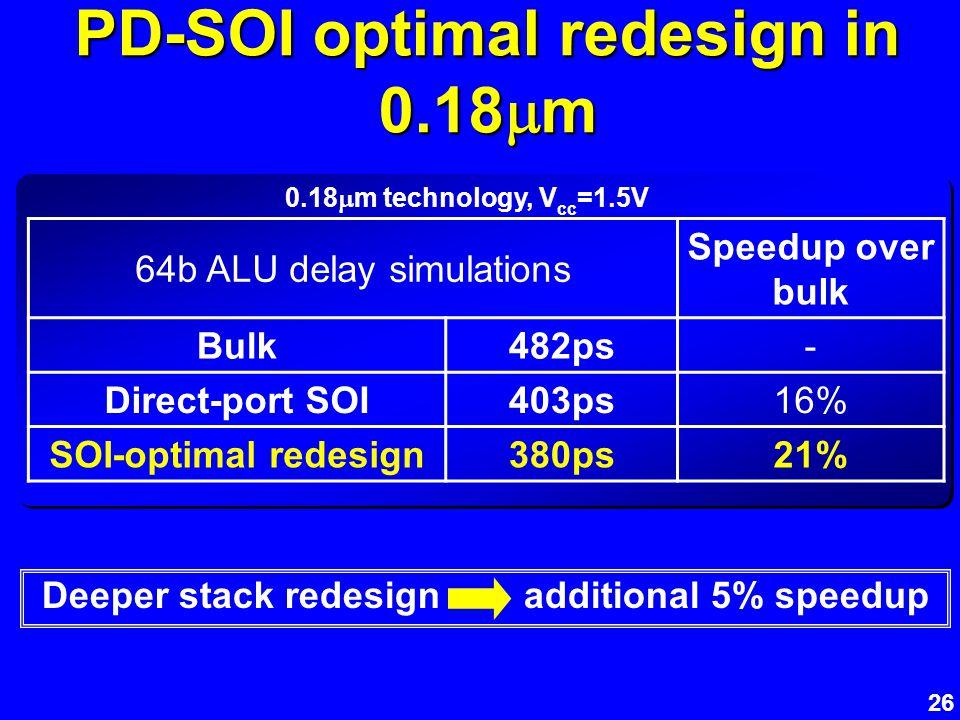26 PD-SOI optimal redesign in 0.18 m Deeper stack redesign additional 5% speedup 64b ALU delay simulations Speedup over bulk Bulk482ps- Direct-port SO