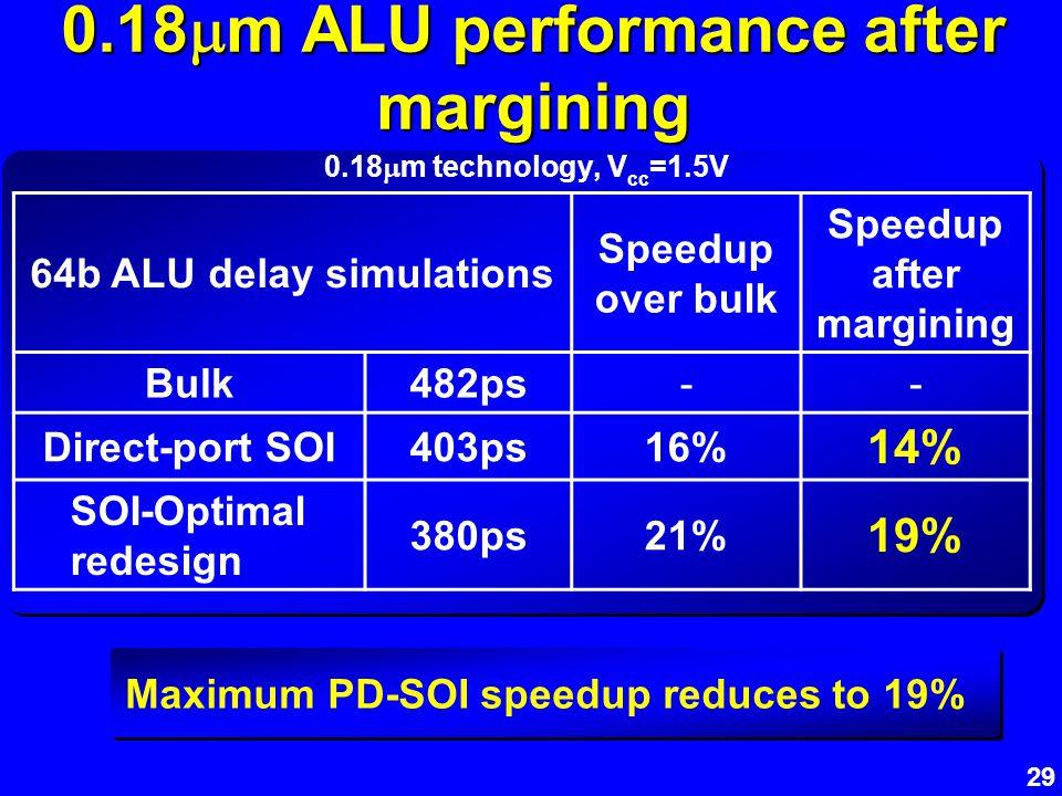 29 0.18 m ALU performance after margining Maximum PD-SOI speedup reduces to 19% 64b ALU delay simulations Speedup over bulk Speedup after margining Bu