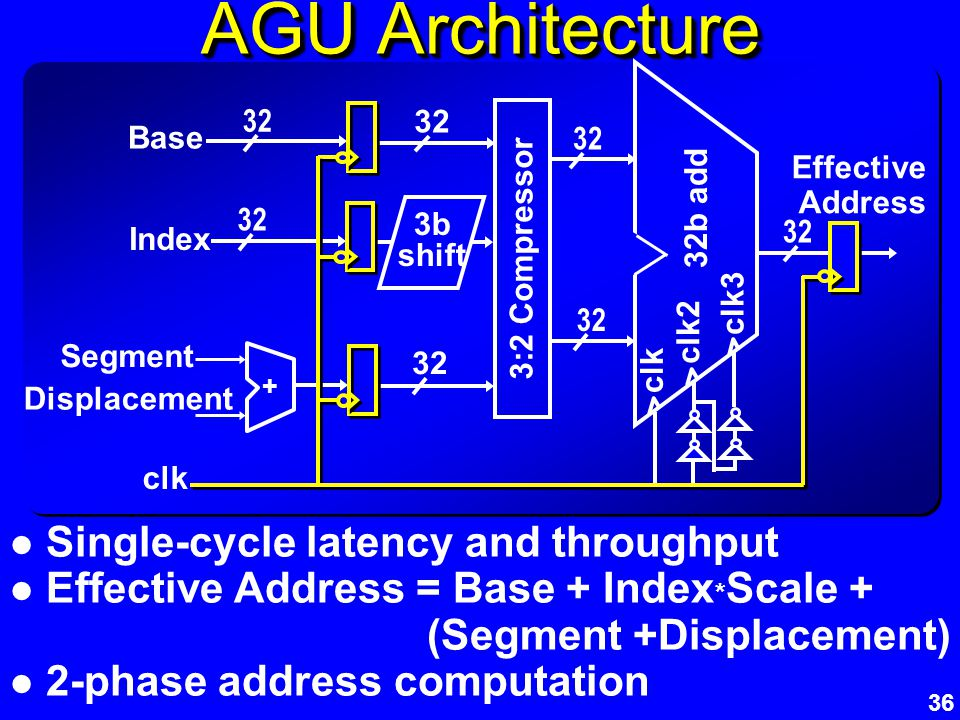 36 AGU Architecture Single-cycle latency and throughput Effective Address = Base + Index * Scale + (Segment +Displacement) 2-phase address computation