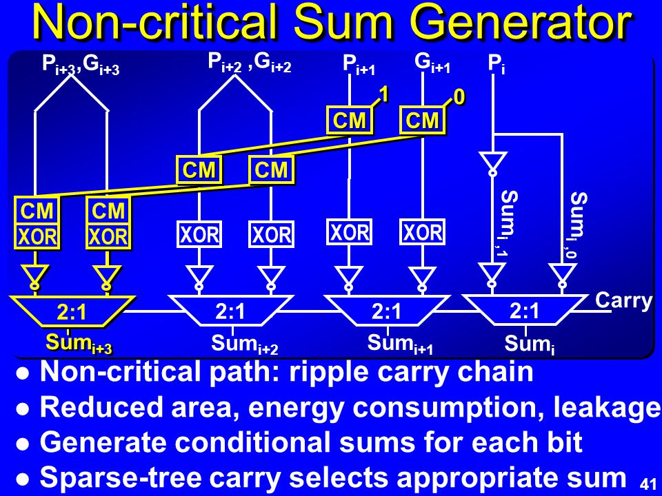 41 Non-critical Sum Generator Non-critical path: ripple carry chain Reduced area, energy consumption, leakage Generate conditional sums for each bit S