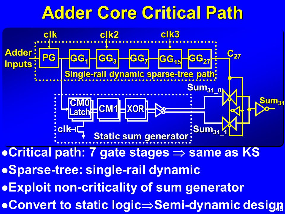 45 Adder Core Critical Path Critical path: 7 gate stages same as KS Sparse-tree: single-rail dynamic Exploit non-criticality of sum generator Convert