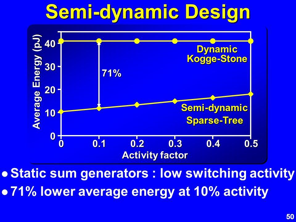 50 Semi-dynamic Design Static sum generators : low switching activity 71% lower average energy at 10% activity 0 10 20 30 40 00.10.20.30.40.5 Activity