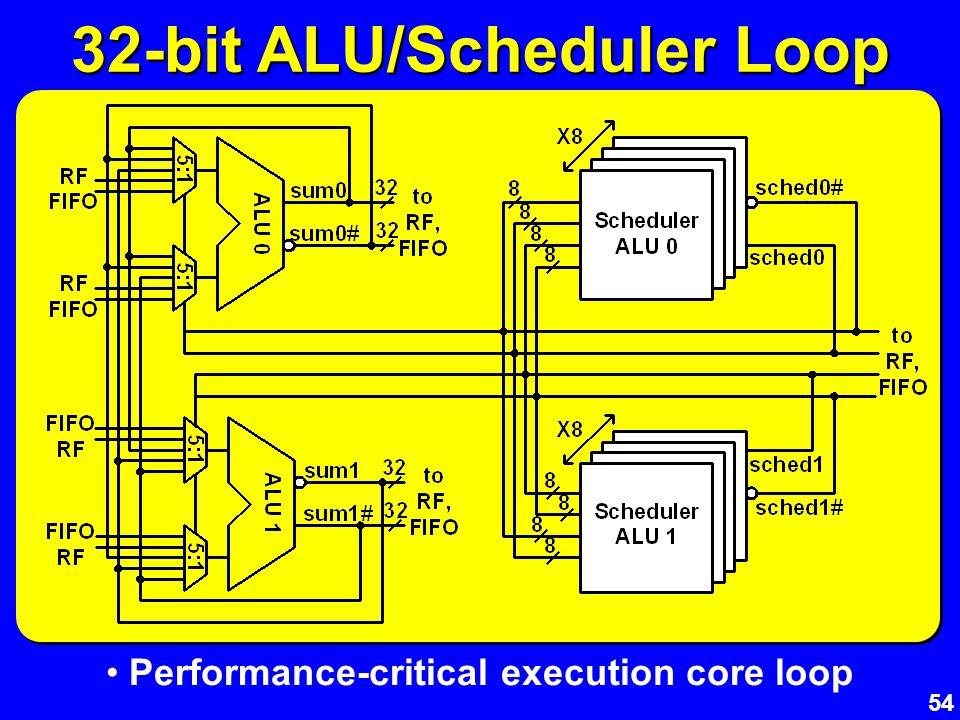 54 32-bit ALU/Scheduler Loop Performance-critical execution core loop
