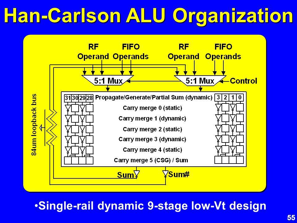 55 Han-Carlson ALU Organization Single-rail dynamic 9-stage low-Vt design