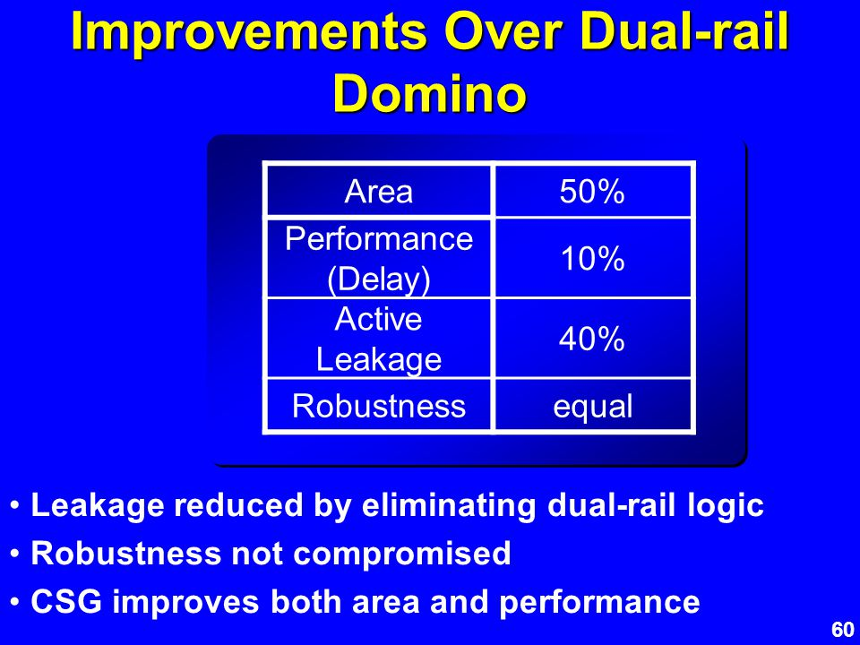 60 Area50% Performance (Delay) 10% Active Leakage 40% Robustnessequal Improvements Over Dual-rail Domino Leakage reduced by eliminating dual-rail logi