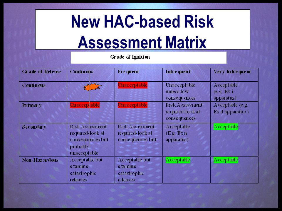 New HAC-based Risk Assessment Matrix
