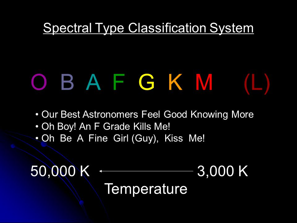 Spectral Type Classification System O B A F G K M Our Best Astronomers Feel Good Knowing More Oh Boy! An F Grade Kills Me! Oh Be A Fine Girl (Guy), Ki