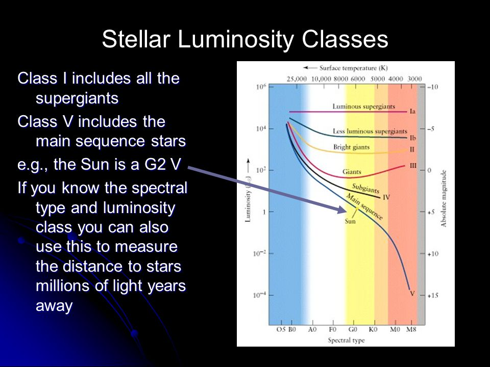 Class I includes all the supergiants Class V includes the main sequence stars e.g., the Sun is a G2 V If you know the spectral type and luminosity cla