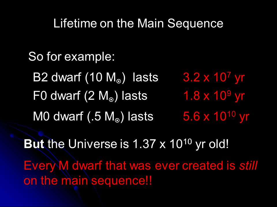 Lifetime on the Main Sequence So for example: B2 dwarf (10 M ) lasts3.2 x 10 7 yr F0 dwarf (2 M ) lasts1.8 x 10 9 yr M0 dwarf (.5 M ) lasts5.6 x 10 10